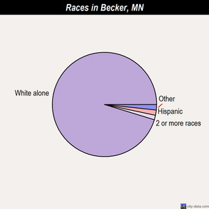 Becker races chart