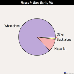 Blue Earth races chart