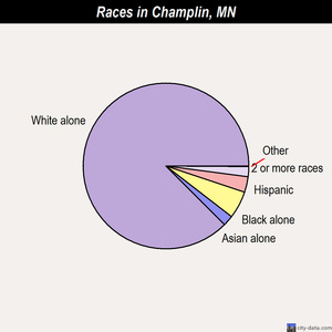 Champlin races chart