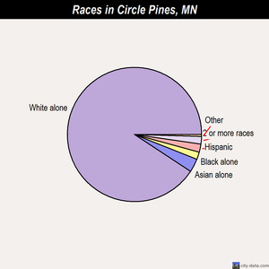 Circle Pines races chart