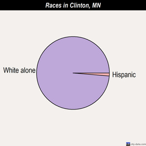 Clinton races chart