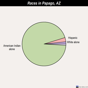 Papago races chart