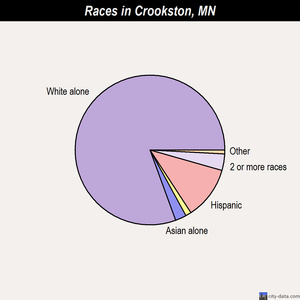 Crookston races chart