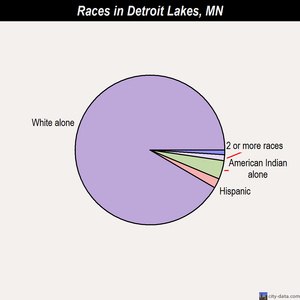 Detroit Lakes races chart