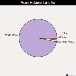 Elbow Lake races chart
