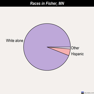 Fisher races chart
