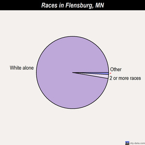 Flensburg races chart