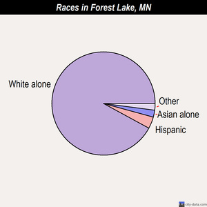 Forest Lake races chart