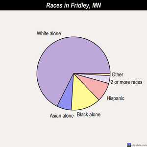 Fridley races chart