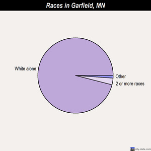 Garfield races chart