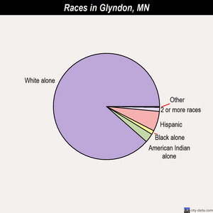 Glyndon races chart