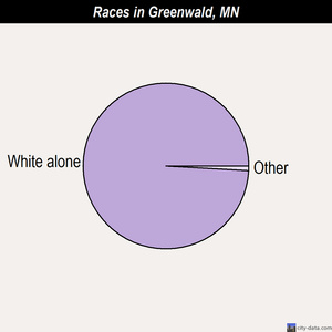 Greenwald races chart