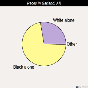 Garland races chart