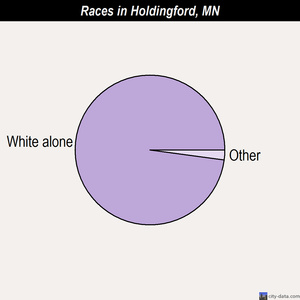 Holdingford races chart