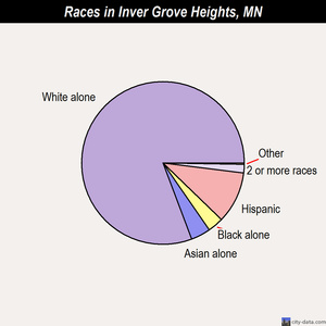 Inver Grove Heights races chart