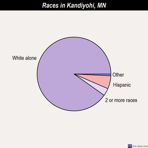 Kandiyohi races chart