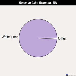 Lake Bronson races chart