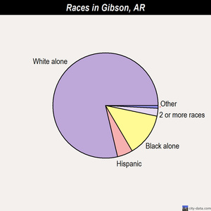 Gibson races chart
