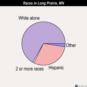 Long Prairie races chart