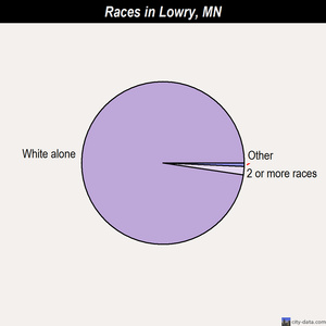 Lowry races chart