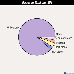 Mankato races chart