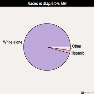 Mapleton races chart