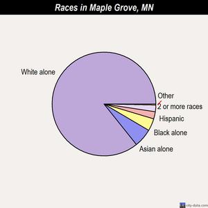 Maple Grove races chart