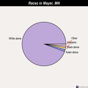 Mayer races chart
