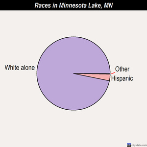 Minnesota Lake races chart