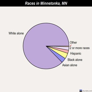 Minnetonka races chart