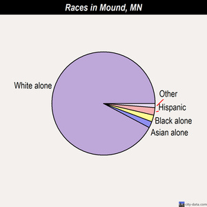 Mound races chart
