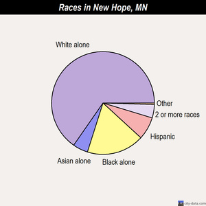 New Hope races chart