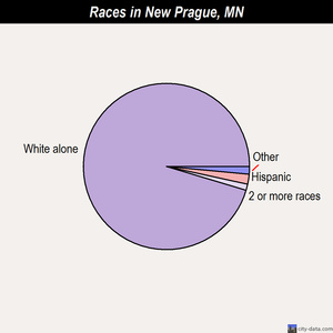New Prague races chart