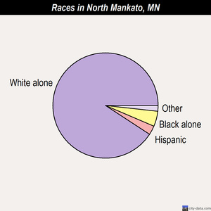 North Mankato races chart