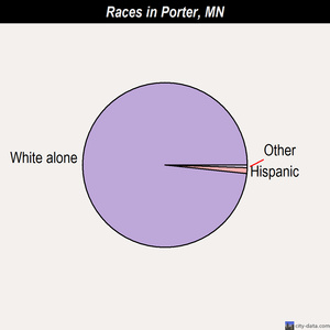 Porter races chart
