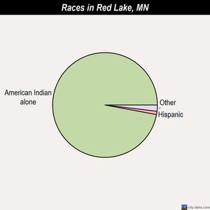 Red Lake races chart