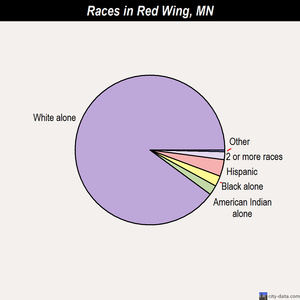 Red Wing races chart