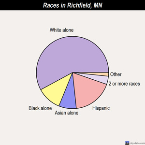Richfield races chart