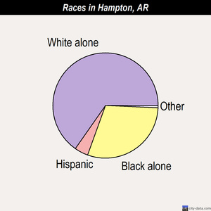 Hampton races chart