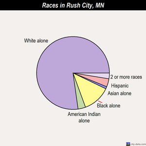 Rush City races chart