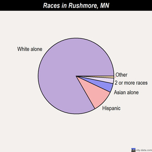 Rushmore races chart