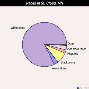 St. Cloud races chart