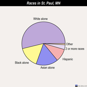 St. Paul races chart