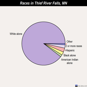 Thief River Falls races chart