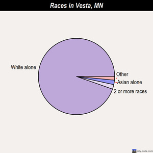 Vesta races chart