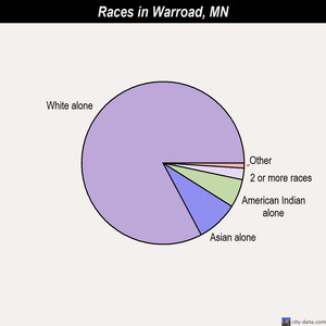 Warroad races chart