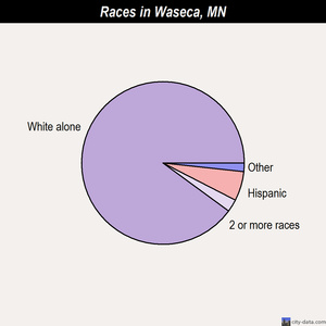 Waseca races chart