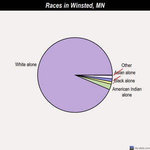 Winsted races chart