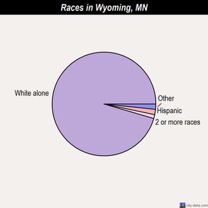 Wyoming races chart