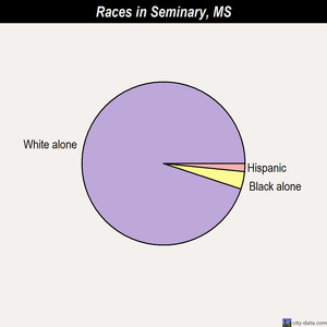 Seminary races chart
